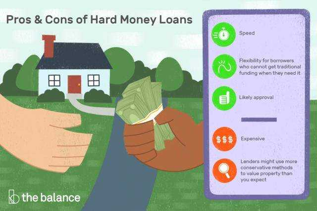 What is the difference between these loan types?